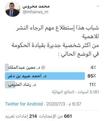 استطلاع رأي جديد يطيح بمعين عبدالملك.. وهذه هي الشخصية المتصدرة بنسبة 85%